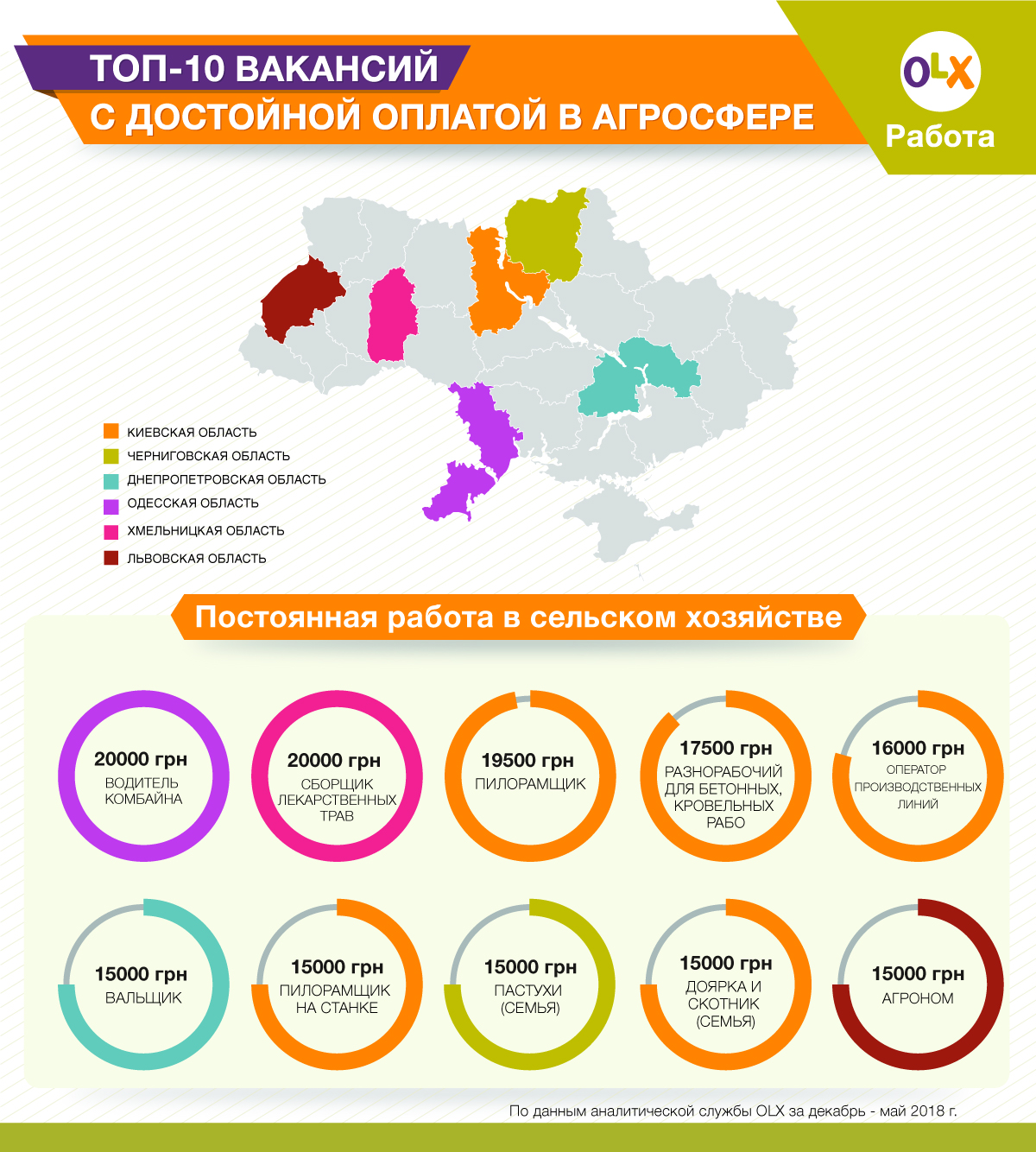 ТОП 10 вакансий в агросфере (Постоянная работа)